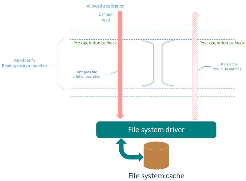 File system driver: cached read requests for allowed app