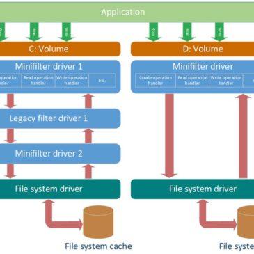 Desarrollo del controlador de cifrado de archivos con restricción de acceso por proceso