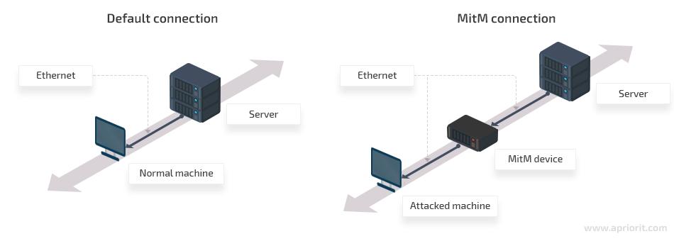 ¿Protege la encriptación los datos contra los ataques del hombre en el medio?
