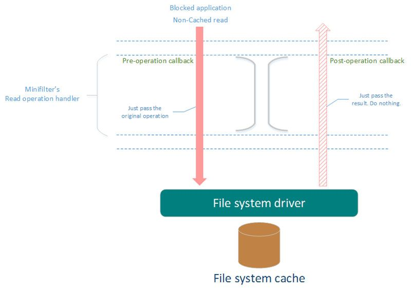 File system driver: non-cached read requests for blocked app